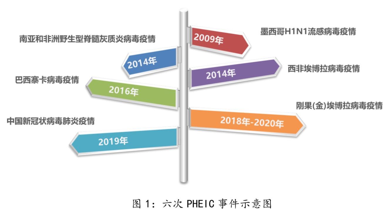 清研智库: 解读PHEIC的经济冲击波有多大